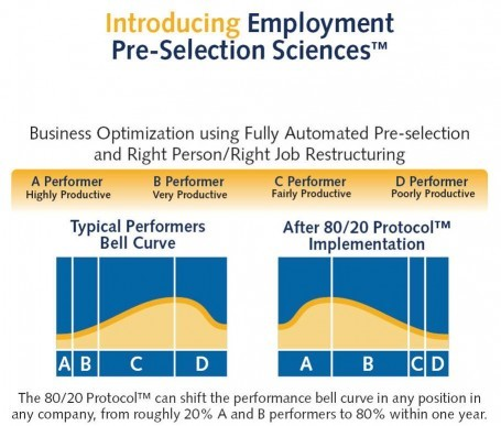 Taylor Protocols Employee Pre-Selection Sciences™